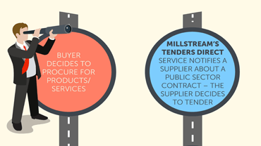 Buyers and Supplier Tendering Infographic